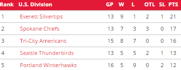 US Division standings as of 10/30 from WHL.ca