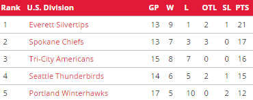 US Division standings as of 11/1 from WHL.ca