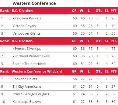 2014-15 playoff standings as of 2/25