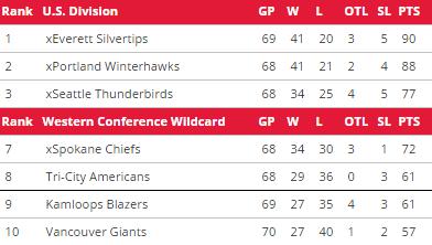 Standings as of 3/16